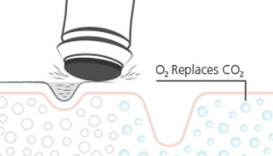 OxyGeneo™ harnesses the natural processes of the body to oxygenate the skin